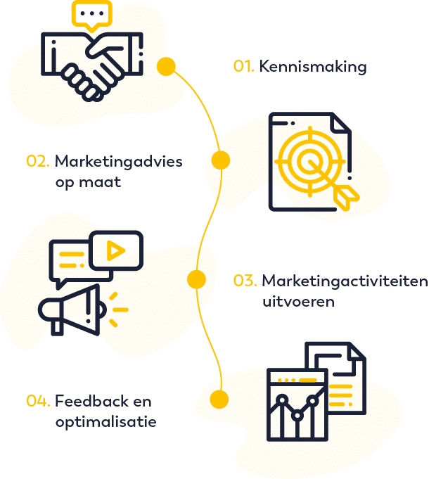 Marketing advies routing